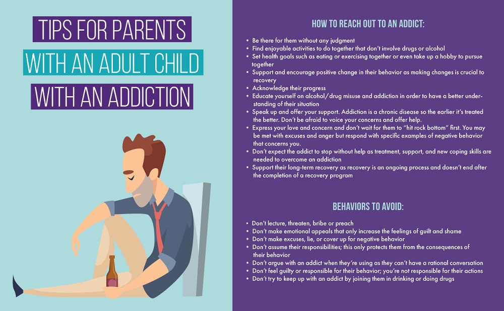 Being the Parents of Addicted Adults